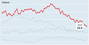 Gráfico de suicidios en Finlandia